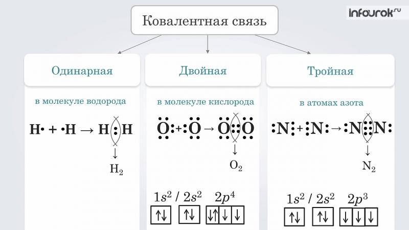 11. Взаимодействие атомов элементов-неметаллов между собой