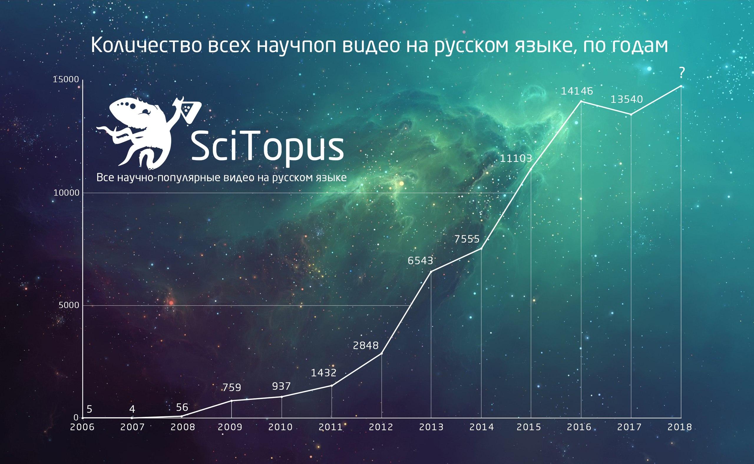 Огромный список научно-популярных и образовательных каналов на русском языке (версия 2018)