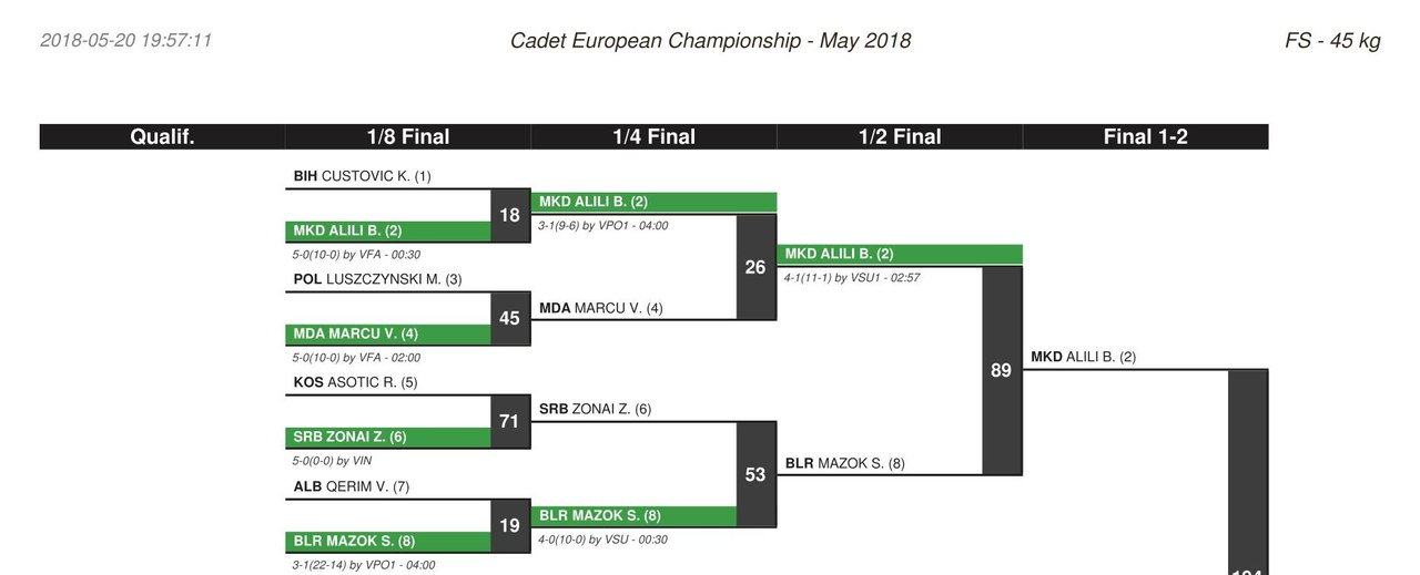 ..... European Championships