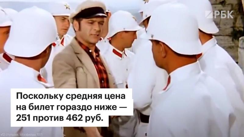 Россия стала крупнейшим кинорынком Европы