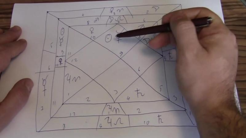 Ведическая астрология. Кармическая матрица-Чакра (1)