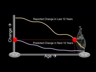 TED Talks: Дэн Гилберт. Психология своего «Я» в будущем (2014)