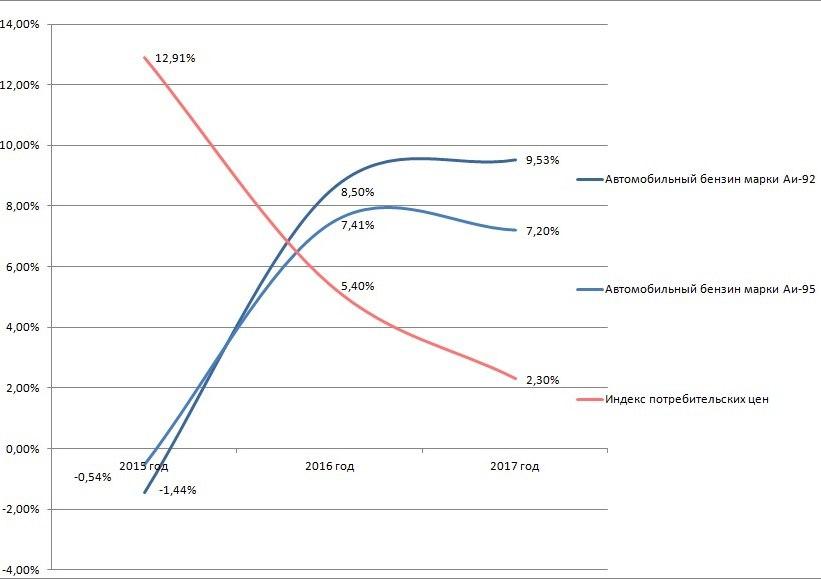ФАС пояснила причины поднятия цен набензин