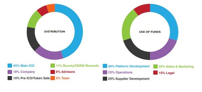 Odem ICO - обзор проекта | Образование на базе блокчейн