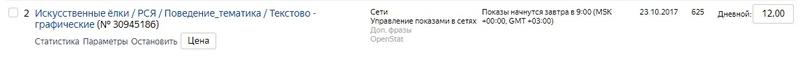 Кейс по настройке контекстной рекламы в Яндекс.Директ. Искусственные елки