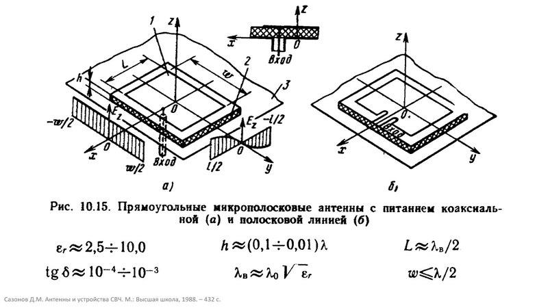 10.4 Полосковые и микрополосковые антенны