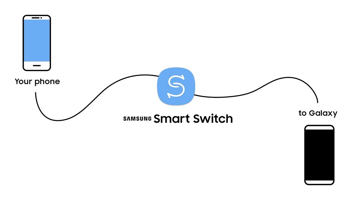 Перенос контактов с Samsung на Xiaomi
