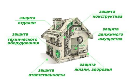 Страхование загородной недвижимостиНедежно#Недорого#быстрые выплаты