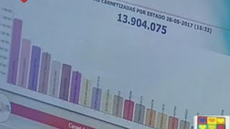 Carnet de la Patria supera 13 millones 900 mil inscritos: se realizarán dos últimas jornadas