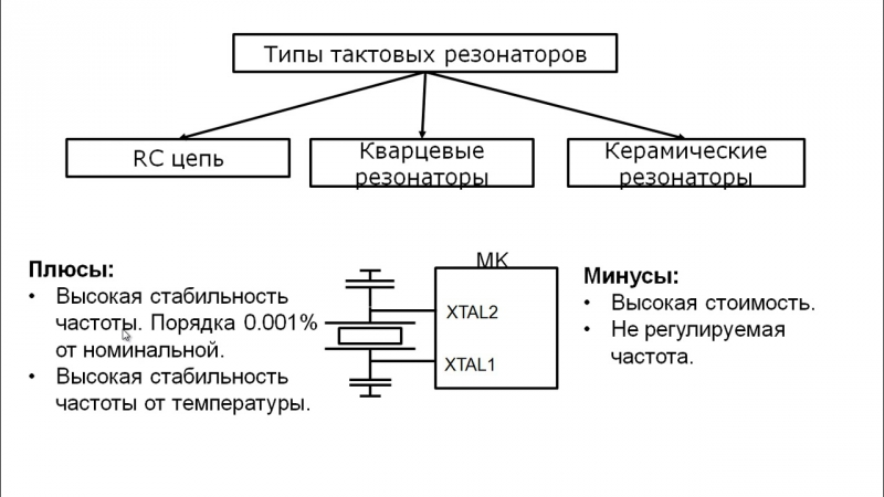 Лекция 9 Тактирование