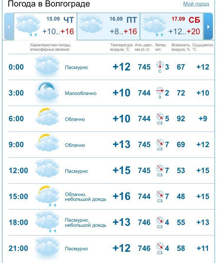 погода на неделю в волгоградской как другие компоненты