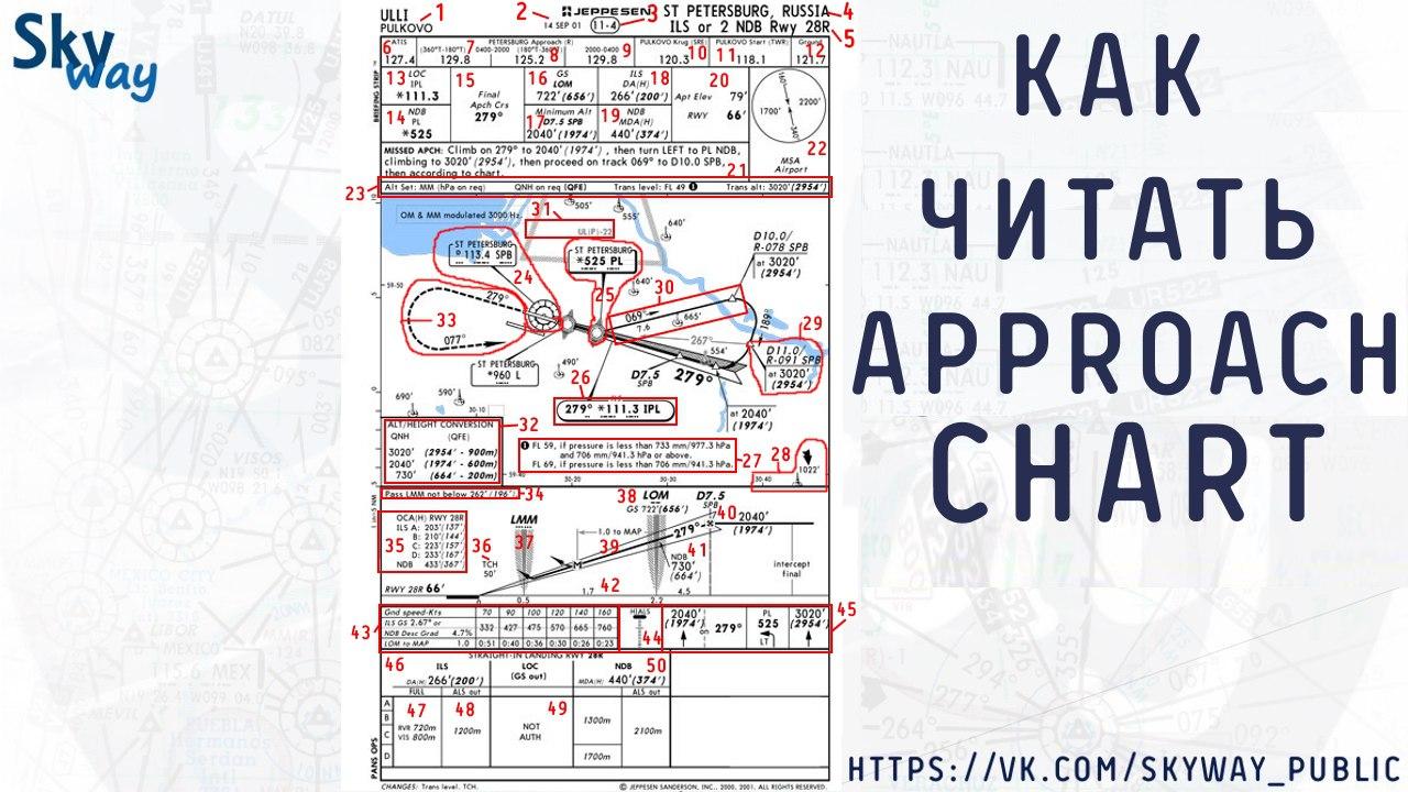 """Учимся читать карты Jeppesen. Как читать схему """"Approach""""?"""