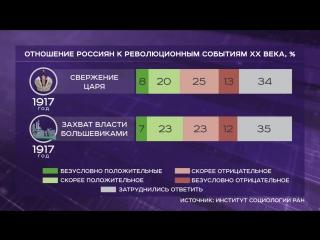 Большевистский переворот чаще оценивают отрицательно, чем положительно