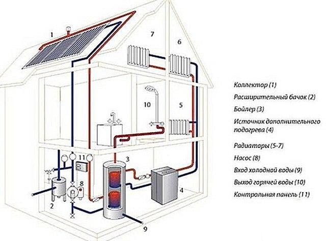 Cолнечные батареи для отопления частного дома