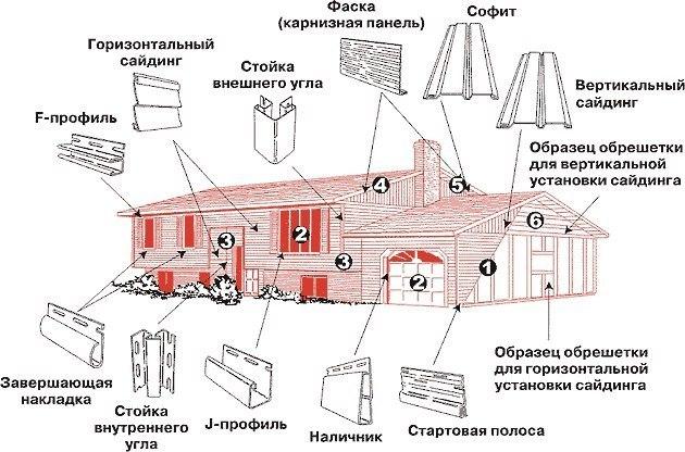 Схема наглядно показывает, какие специальные аксессуары используются