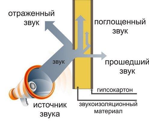 Монтаж шумоизоляционной крыши    Чтобы избежать звукопроводности
