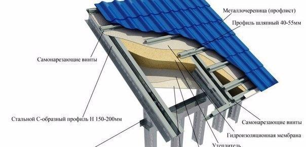 Крыши из ЛСТК (легкие стальные тонкостенные конструкции)