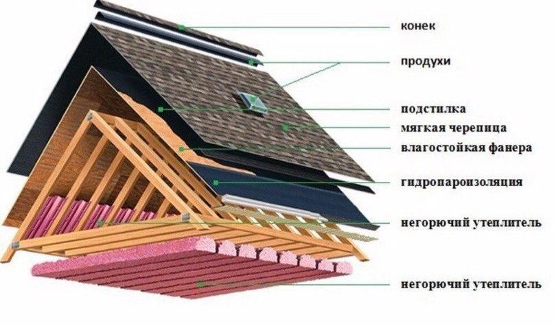 Монтаж крыши с гибкой черепицой