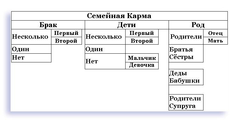 структура Семейной Кармы