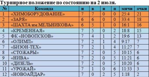 турнирная таблица чемпионата Луганской области