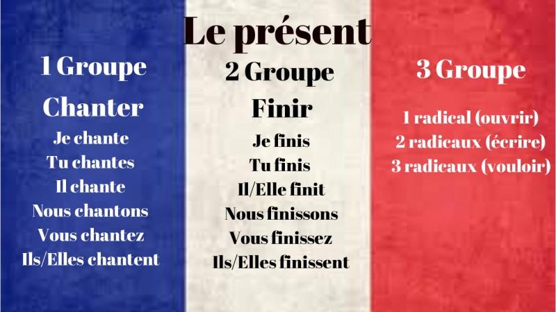 Настоящее время - Французский язык - PJs Learning