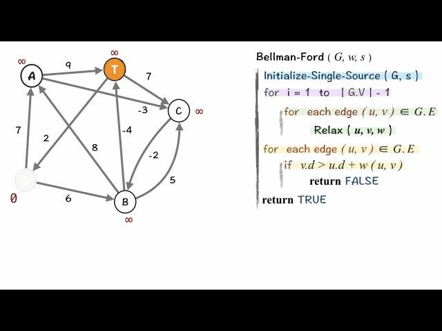 Graph : Bellman-Ford Shortest Path