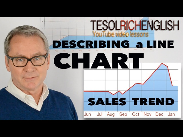 Learn Business English describing trends in a line chart IELTS
