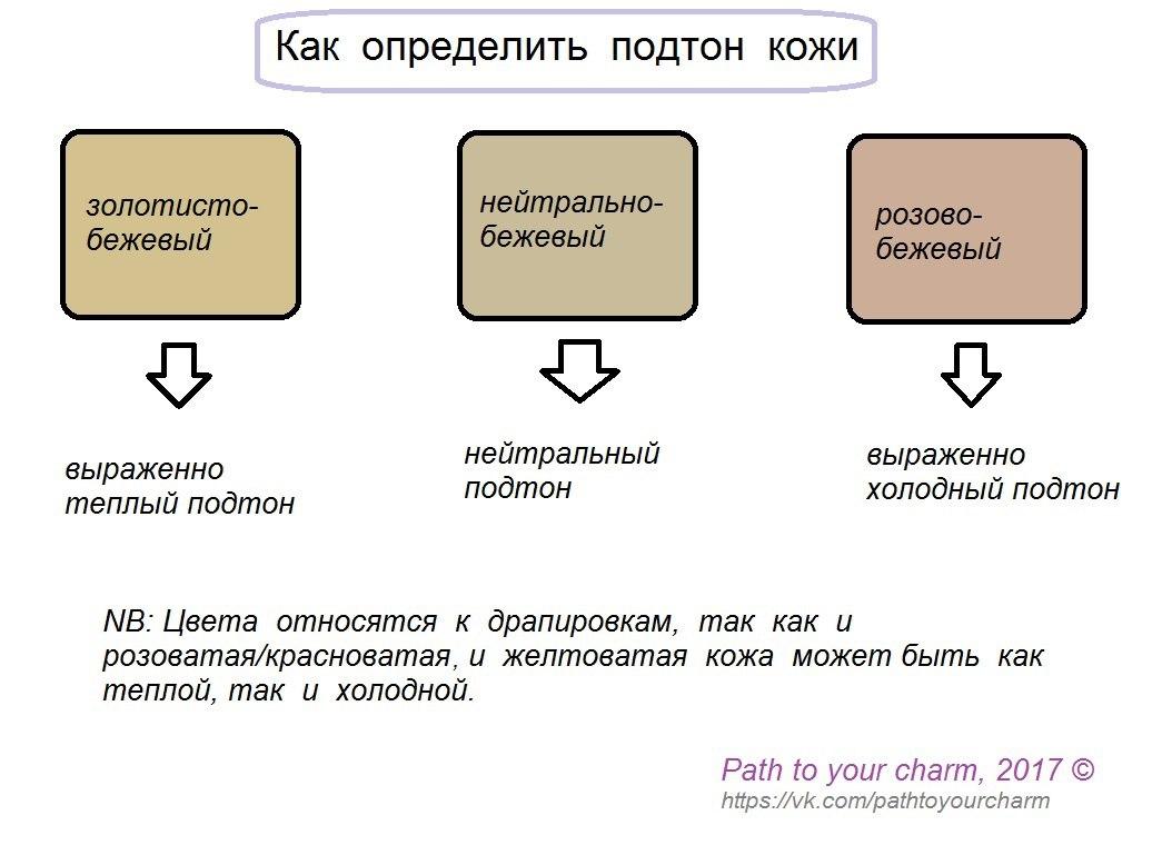 розовый или желтый подтон в тональном креме