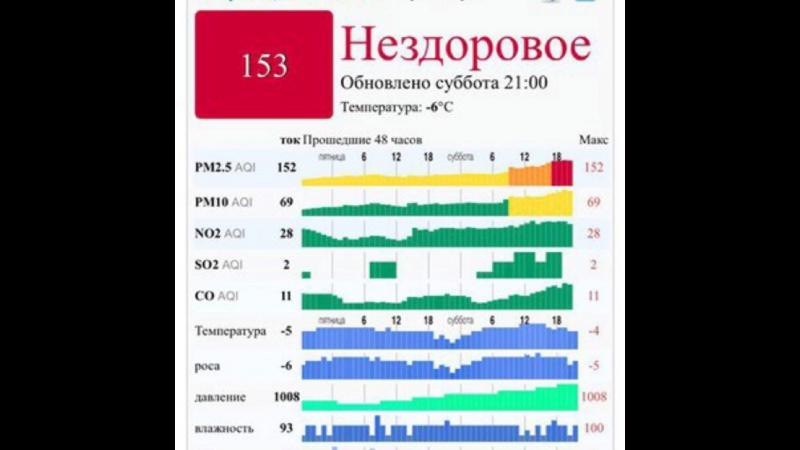 Стоп Выброс v.1.1 Москва задыхается