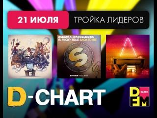 Лидеры D_Chart 21-07-2017