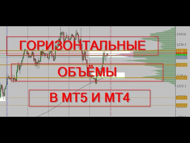 Горизонтальный обьем в метатрейдере. Volume profile v6.Индикатор для метатрейдера.