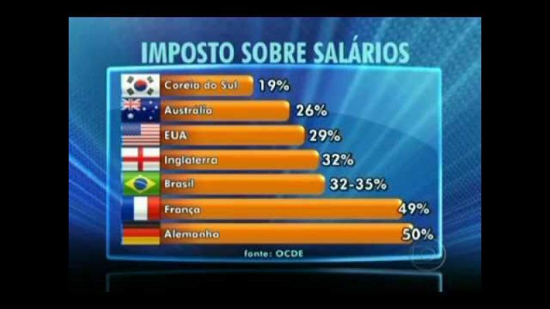 PT, Dilma e Lula defendem a alta carga tributaria