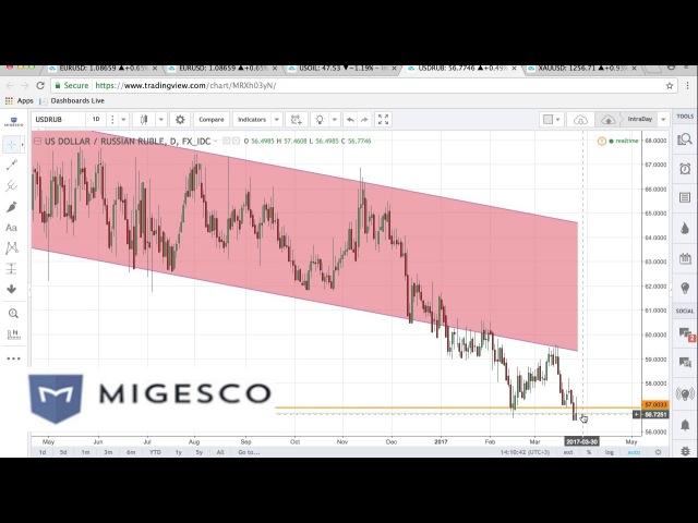 Бинарные опционы MIGESCO - Торговые идеи на неделю с 27 по 31.03