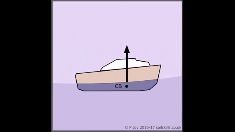 4. Stability Centre of Buoyancy (CB); Moves When a Vessel Pitches or Meets a Wave