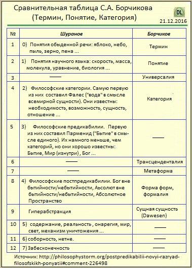 Сравнительная таблица С.А. Борчикова