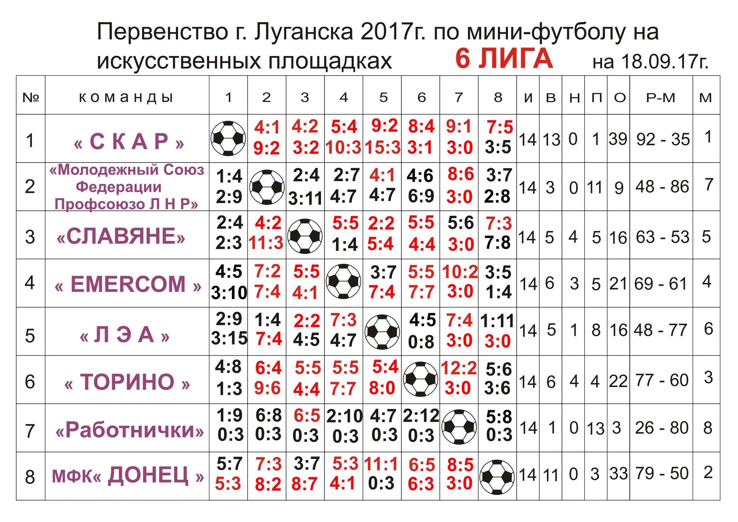 Первенство г.Луганска Шестая лига