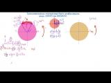 Тригонометриялық теңсіздіктерді бірлік шеңбер арқылы шешу  СИНУС пен КОСИНУС