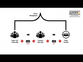 Как создать бизнес за 10 минут. ЦРП