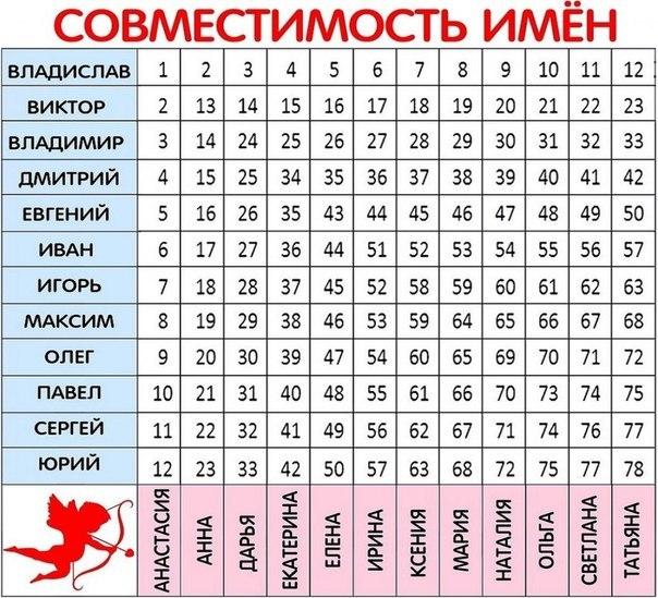совместимость имен владислав и карина день сменяется ночью