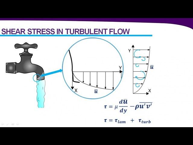 Introduction to Turbulence Turbulence Modeling