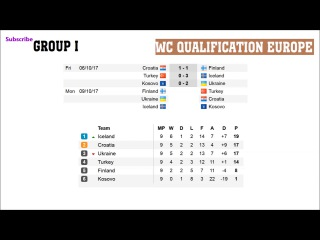 Fifa world cup qualifiers 2018.  Europa. D. G. I. Fixtures. Results, Schedule.