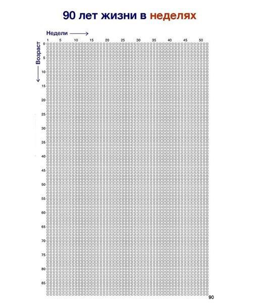 Календарь всей жизни на одном листеЭто — жизнь человека продолжитель
