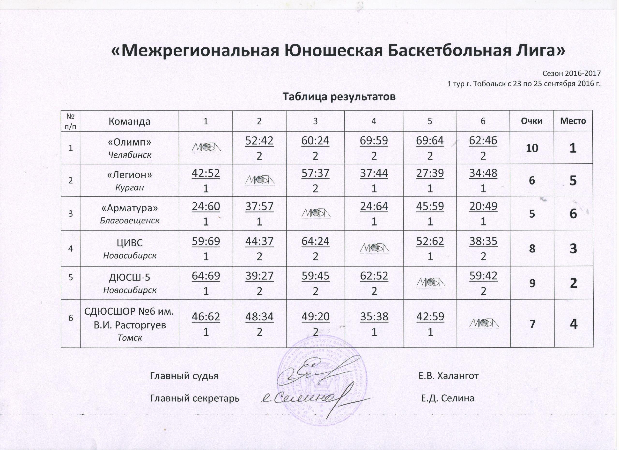 Таблица результатов первого тура МЮБЛ