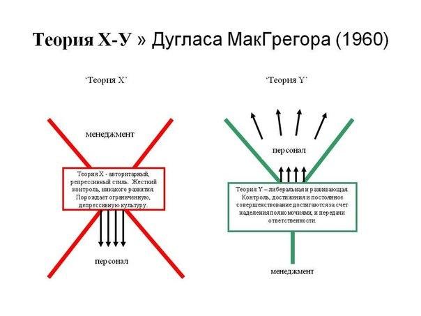 Теория X и теория Y  Теория X и Теория Y — теории Дугласа Макгрегора