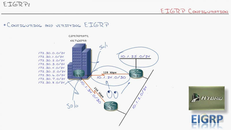 19. ICND2 EIGRP Configuring EIGRP