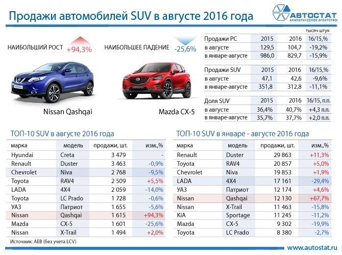 чем продажи авто январь 2016 увеличить оперативку можно