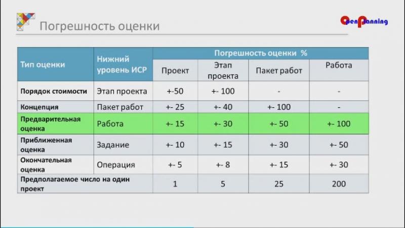 PM4 1 Управление стоимостью