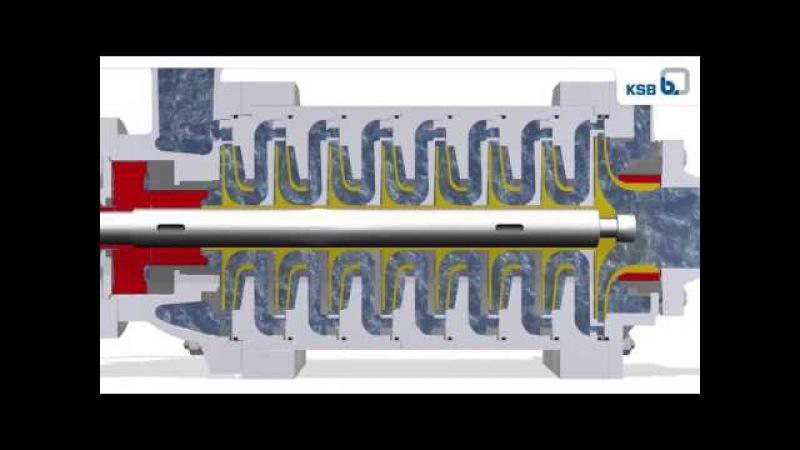 Многоступенчатый насос секционного типа KSB HGM