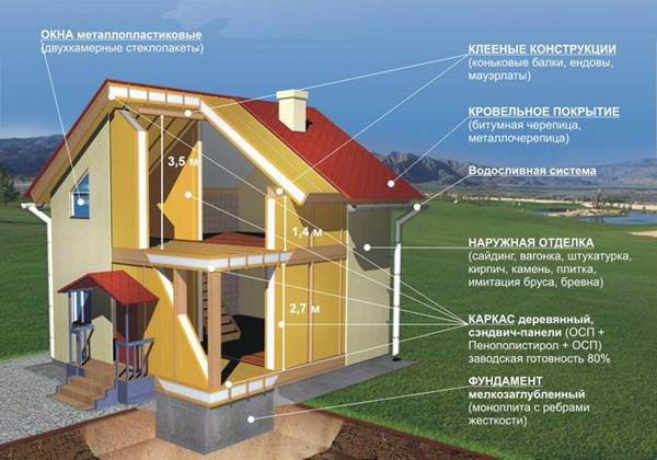 Строительство дома из сип панелей цены в Бронницах