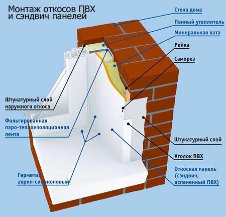 Откосы для пластиковых окон в СПб
